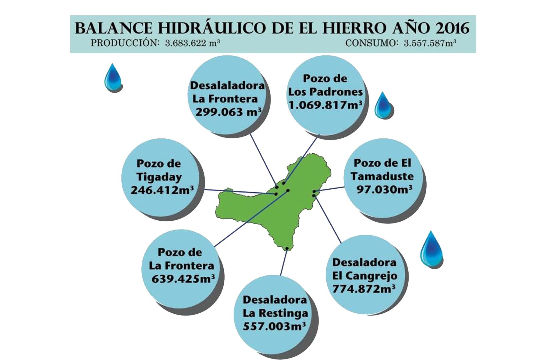 El Hierro consumió 335.000 litros de agua por habitante en 2016